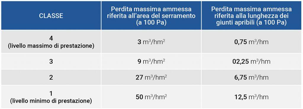 classi di permeabilità all'aria delle finestre in pvc